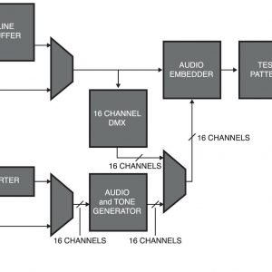 ROSS MUX-6258-A-XX CWDM Fiber output HD/SD 8 Channel AES/EBU Multiplexer 75 ohm audio
