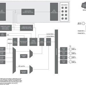 ROSS UDC-8625A-A-R2H3G/HD/SD Multi-Function Format Converter w/ Discrete Audio Processing – 75 Ohm w/ rear module (HDBNC)